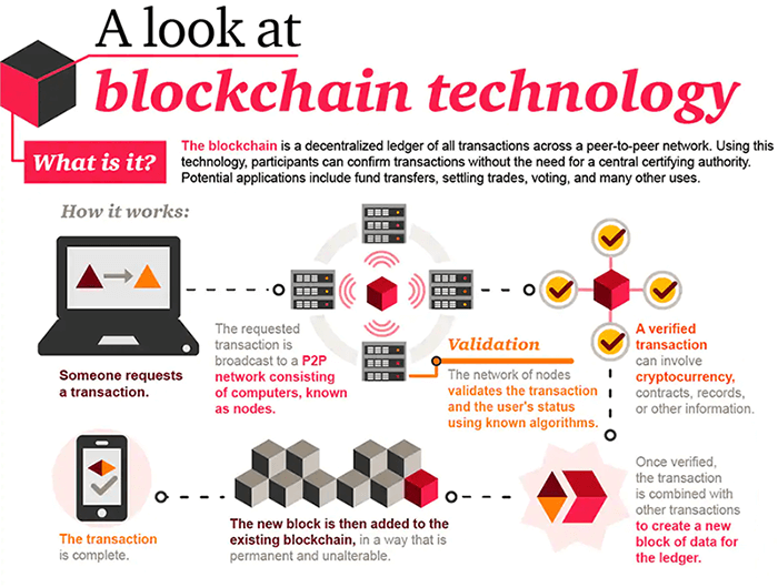 How the Blockchain technology works